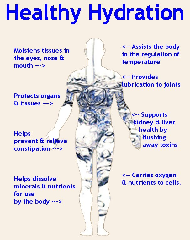 hydration, Hydration Facts, Natural Structured Water