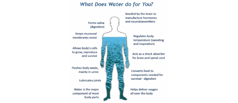 Health, Structured Water and Good Health, Natural Structured Water